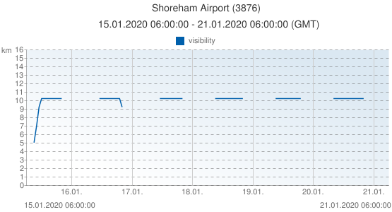 Shoreham Airport, United Kingdom (3876): visibility: 15.01.2020 06:00:00 - 21.01.2020 06:00:00 (GMT)