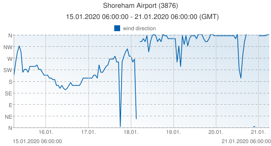 Shoreham Airport, United Kingdom (3876): wind direction: 15.01.2020 06:00:00 - 21.01.2020 06:00:00 (GMT)
