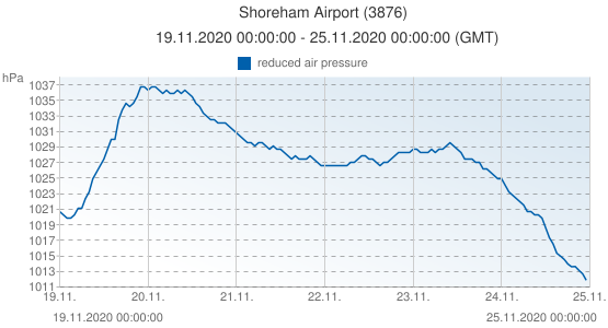 Shoreham Airport, United Kingdom (3876): reduced air pressure: 19.11.2020 00:00:00 - 25.11.2020 00:00:00 (GMT)