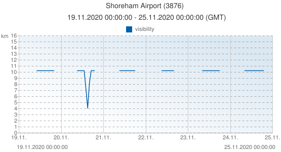 Shoreham Airport, United Kingdom (3876): visibility: 19.11.2020 00:00:00 - 25.11.2020 00:00:00 (GMT)
