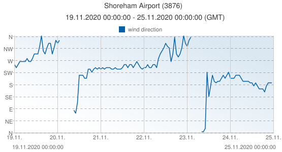 Shoreham Airport, United Kingdom (3876): wind direction: 19.11.2020 00:00:00 - 25.11.2020 00:00:00 (GMT)