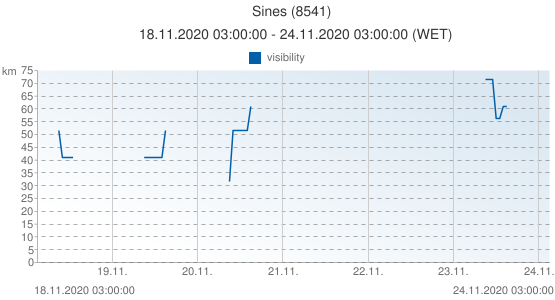 Sines, Portugal (8541): visibility: 18.11.2020 03:00:00 - 24.11.2020 03:00:00 (WET)