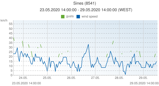 Sines, Portugal (8541): wind speed & gusts: 23.05.2020 14:00:00 - 29.05.2020 14:00:00 (WEST)