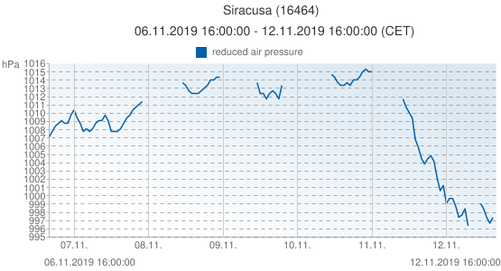 Siracusa, Italy (16464): reduced air pressure: 06.11.2019 16:00:00 - 12.11.2019 16:00:00 (CET)
