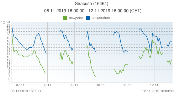 Siracusa, Italy (16464): temperature & dewpoint: 06.11.2019 16:00:00 - 12.11.2019 16:00:00 (CET)