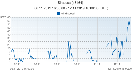 Siracusa, Italy (16464): wind speed: 06.11.2019 16:00:00 - 12.11.2019 16:00:00 (CET)