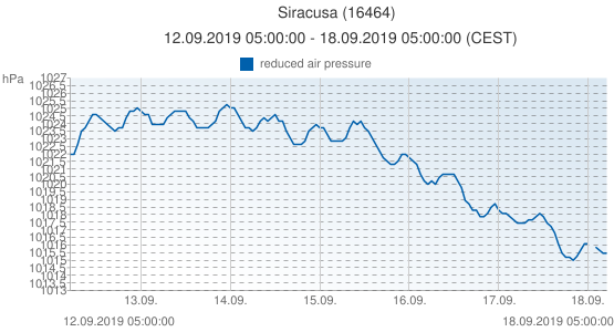 Siracusa, Italy (16464): reduced air pressure: 12.09.2019 05:00:00 - 18.09.2019 05:00:00 (CEST)