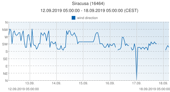 Siracusa, Italy (16464): wind direction: 12.09.2019 05:00:00 - 18.09.2019 05:00:00 (CEST)