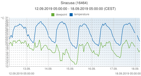 Siracusa, Italy (16464): temperature & dewpoint: 12.09.2019 05:00:00 - 18.09.2019 05:00:00 (CEST)