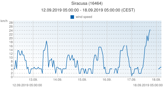 Siracusa, Italy (16464): wind speed: 12.09.2019 05:00:00 - 18.09.2019 05:00:00 (CEST)
