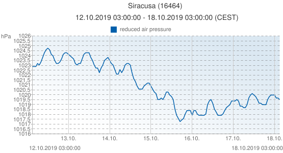Siracusa, Italie (16464): reduced air pressure: 12.10.2019 03:00:00 - 18.10.2019 03:00:00 (CEST)