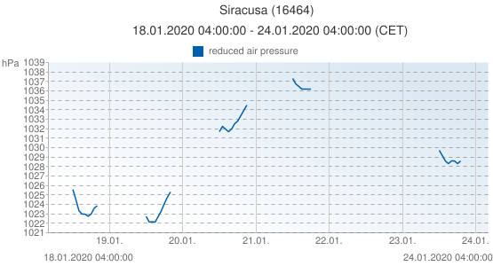 Siracusa, Italia (16464): reduced air pressure: 18.01.2020 04:00:00 - 24.01.2020 04:00:00 (CET)