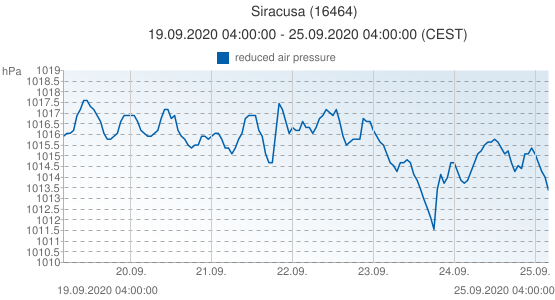 Siracusa, Italie (16464): reduced air pressure: 19.09.2020 04:00:00 - 25.09.2020 04:00:00 (CEST)