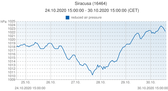 Siracusa, Italia (16464): reduced air pressure: 24.10.2020 15:00:00 - 30.10.2020 15:00:00 (CET)