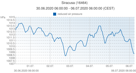 Siracusa, Italy (16464): reduced air pressure: 30.06.2020 06:00:00 - 06.07.2020 06:00:00 (CEST)