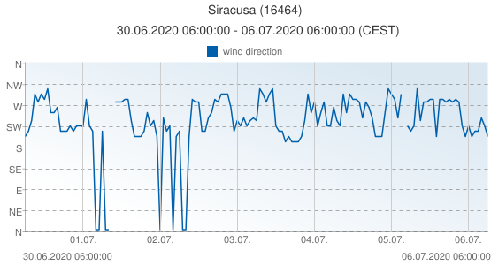 Siracusa, Italy (16464): wind direction: 30.06.2020 06:00:00 - 06.07.2020 06:00:00 (CEST)