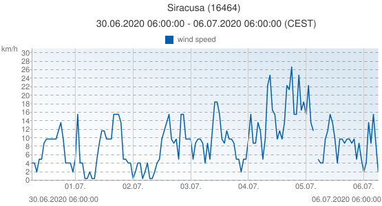 Siracusa, Italy (16464): wind speed: 30.06.2020 06:00:00 - 06.07.2020 06:00:00 (CEST)