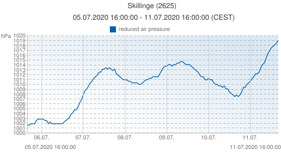 Skillinge, Sweden (2625): reduced air pressure: 05.07.2020 16:00:00 - 11.07.2020 16:00:00 (CEST)