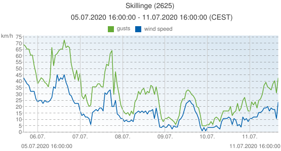 Skillinge, Sweden (2625): wind speed & gusts: 05.07.2020 16:00:00 - 11.07.2020 16:00:00 (CEST)