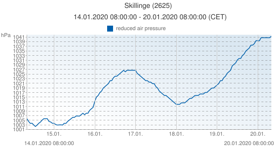 Skillinge, Suède (2625): reduced air pressure: 14.01.2020 08:00:00 - 20.01.2020 08:00:00 (CET)