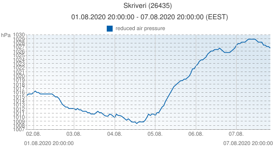 Skriveri, Letonia (26435): reduced air pressure: 01.08.2020 20:00:00 - 07.08.2020 20:00:00 (EEST)