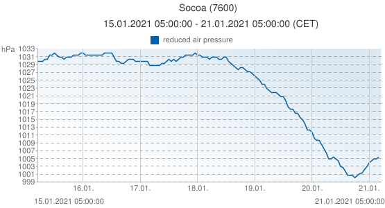 Socoa, France (7600): reduced air pressure: 15.01.2021 05:00:00 - 21.01.2021 05:00:00 (CET)