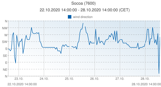 Socoa, France (7600): wind direction: 22.10.2020 14:00:00 - 28.10.2020 14:00:00 (CET)