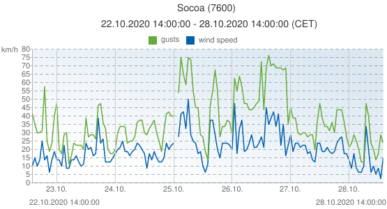 Socoa, France (7600): wind speed & gusts: 22.10.2020 14:00:00 - 28.10.2020 14:00:00 (CET)