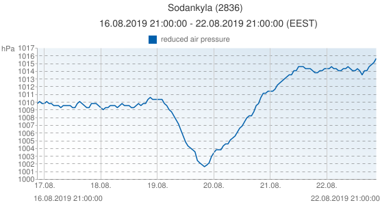 Sodankyla, Finland (2836): reduced air pressure: 16.08.2019 21:00:00 - 22.08.2019 21:00:00 (EEST)