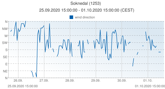 Soknedal, Norway (1253): wind direction: 25.09.2020 15:00:00 - 01.10.2020 15:00:00 (CEST)