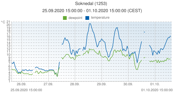 Soknedal, Norway (1253): temperature & dewpoint: 25.09.2020 15:00:00 - 01.10.2020 15:00:00 (CEST)