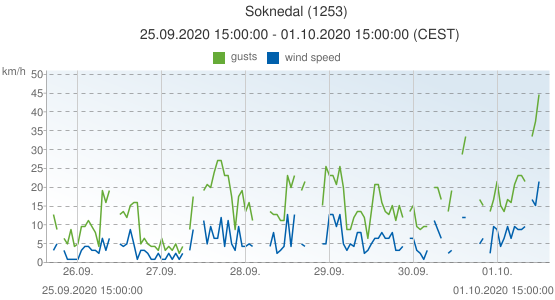 Soknedal, Norway (1253): wind speed & gusts: 25.09.2020 15:00:00 - 01.10.2020 15:00:00 (CEST)