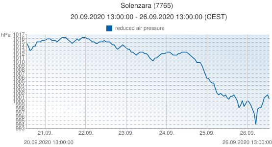 Solenzara, France (7765): reduced air pressure: 20.09.2020 13:00:00 - 26.09.2020 13:00:00 (CEST)