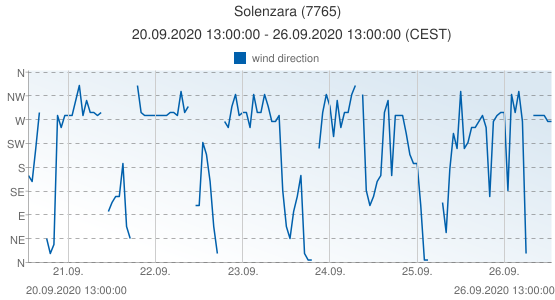 Solenzara, France (7765): wind direction: 20.09.2020 13:00:00 - 26.09.2020 13:00:00 (CEST)