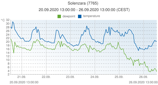 Solenzara, France (7765): temperature & dewpoint: 20.09.2020 13:00:00 - 26.09.2020 13:00:00 (CEST)