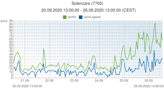Solenzara, France (7765): wind speed & gusts: 20.09.2020 13:00:00 - 26.09.2020 13:00:00 (CEST)
