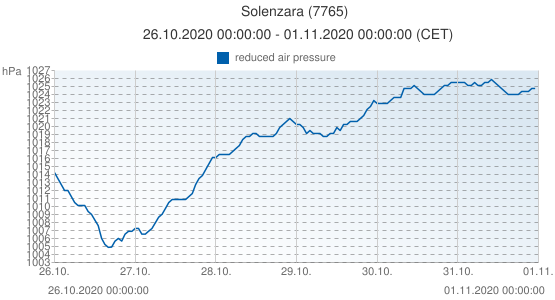 Solenzara, France (7765): reduced air pressure: 26.10.2020 00:00:00 - 01.11.2020 00:00:00 (CET)
