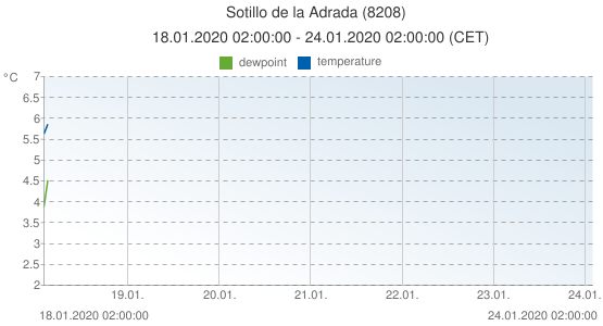 Sotillo de la Adrada, Spain (8208): temperature & dewpoint: 18.01.2020 02:00:00 - 24.01.2020 02:00:00 (CET)