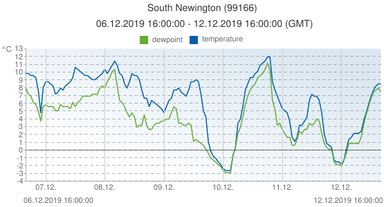 South Newington, United Kingdom (99166): temperature & dewpoint: 06.12.2019 16:00:00 - 12.12.2019 16:00:00 (GMT)