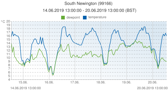 South Newington, United Kingdom (99166): temperature & dewpoint: 14.06.2019 13:00:00 - 20.06.2019 13:00:00 (BST)