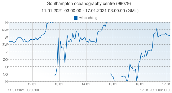 Southampton oceanography centre, Groot Brittannië (99079): windrichting: 11.01.2021 03:00:00 - 17.01.2021 03:00:00 (GMT)