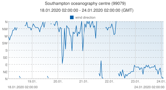 Southampton oceanography centre, United Kingdom (99079): wind direction: 18.01.2020 02:00:00 - 24.01.2020 02:00:00 (GMT)
