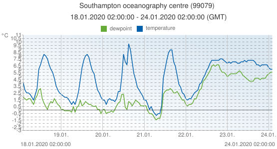 Southampton oceanography centre, United Kingdom (99079): temperature & dewpoint: 18.01.2020 02:00:00 - 24.01.2020 02:00:00 (GMT)