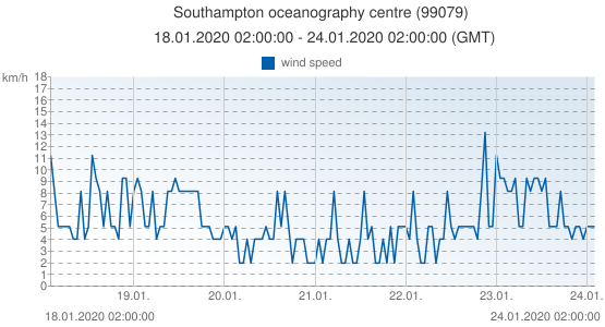 Southampton oceanography centre, United Kingdom (99079): wind speed: 18.01.2020 02:00:00 - 24.01.2020 02:00:00 (GMT)