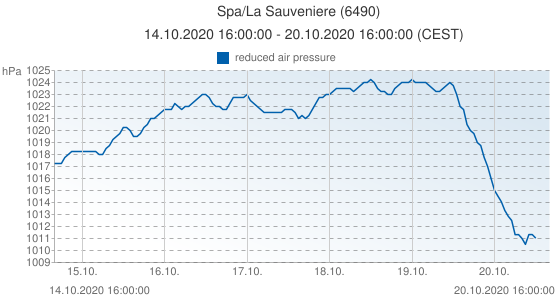 Spa/La Sauveniere, Belgium (6490): reduced air pressure: 14.10.2020 16:00:00 - 20.10.2020 16:00:00 (CEST)