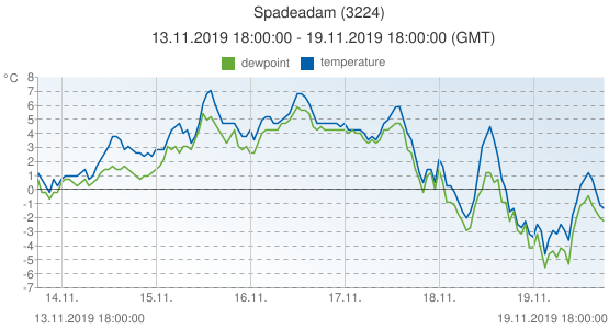 Spadeadam, United Kingdom (3224): temperature & dewpoint: 13.11.2019 18:00:00 - 19.11.2019 18:00:00 (GMT)