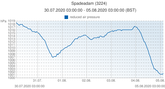 Spadeadam, United Kingdom (3224): reduced air pressure: 30.07.2020 03:00:00 - 05.08.2020 03:00:00 (BST)
