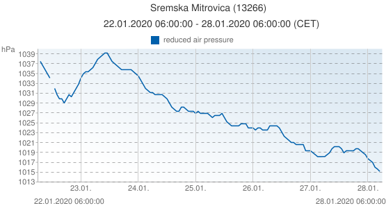 Sremska Mitrovica, Serbia (13266): reduced air pressure: 22.01.2020 06:00:00 - 28.01.2020 06:00:00 (CET)