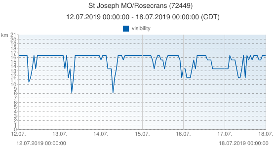 St Joseph MO/Rosecrans, United States of America (72449): visibility: 12.07.2019 00:00:00 - 18.07.2019 00:00:00 (CDT)