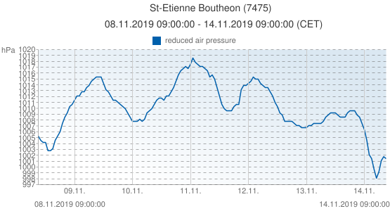 St-Etienne Boutheon, Francia (7475): reduced air pressure: 08.11.2019 09:00:00 - 14.11.2019 09:00:00 (CET)
